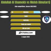 Abdullah Al Shamekh vs Muteb Almufarrij h2h player stats