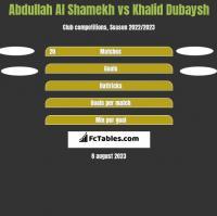 Abdullah Al Shamekh vs Khalid Dubaysh h2h player stats