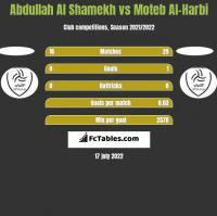 Abdullah Al Shamekh vs Moteb Al-Harbi h2h player stats