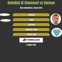 Abdullah Al Shammari vs Alemao h2h player stats