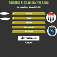 Abdullah Al Shammari vs Lima h2h player stats