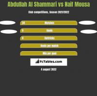 Abdullah Al Shammari vs Naif Mousa h2h player stats