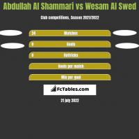 Abdullah Al Shammari vs Wesam Al Swed h2h player stats
