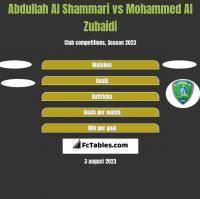 Abdullah Al Shammari vs Mohammed Al Zubaidi h2h player stats
