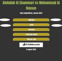 Abdullah Al Shammari vs Mohammad Al Bassas h2h player stats