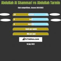 Abdullah Al Shammari vs Abdullah Tarmin h2h player stats