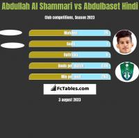 Abdullah Al Shammari vs Abdulbaset Hindi h2h player stats