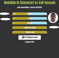 Abdullah Al Shammari vs Saif Hussain h2h player stats