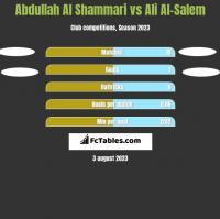 Abdullah Al Shammari vs Ali Al-Salem h2h player stats