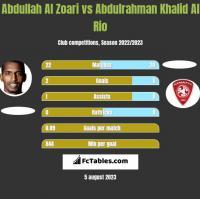 Abdullah Al Zoari vs Abdulrahman Khalid Al Rio h2h player stats