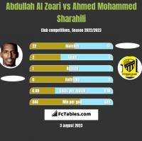 Abdullah Al Zoari vs Ahmed Mohammed Sharahili h2h player stats