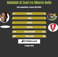 Abdullah Al Zoari vs Alberto Botia h2h player stats