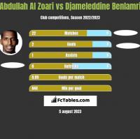 Abdullah Al Zoari vs Djameleddine Benlamri h2h player stats