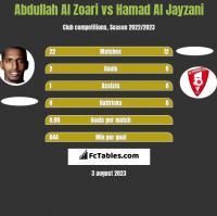 Abdullah Al Zoari vs Hamad Al Jayzani h2h player stats