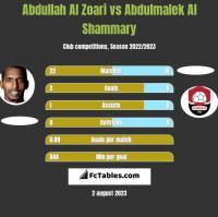 Abdullah Al Zoari vs Abdulmalek Al Shammary h2h player stats