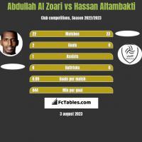 Abdullah Al Zoari vs Hassan Altambakti h2h player stats