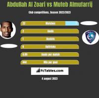 Abdullah Al Zoari vs Muteb Almufarrij h2h player stats