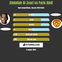 Abdullah Al Zoari vs Faris Abdi h2h player stats