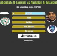 Abdullah Al-Awishir vs Abdullah Al Muaiouf h2h player stats