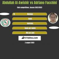 Abdullah Al-Awishir vs Adriano Facchini h2h player stats