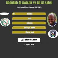 Abdullah Al-Awishir vs Ali Al-Habsi h2h player stats