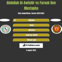 Abdullah Al-Awishir vs Farouk Ben Mustapha h2h player stats