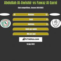 Abdullah Al-Awishir vs Fawaz Al Qarni h2h player stats