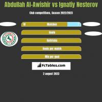 Abdullah Al-Awishir vs Ignatiy Nesterov h2h player stats