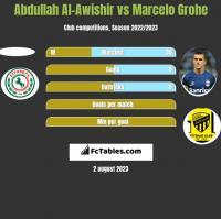 Abdullah Al-Awishir vs Marcelo Grohe h2h player stats