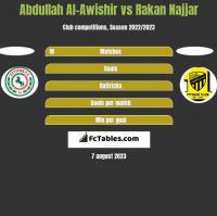 Abdullah Al-Awishir vs Rakan Najjar h2h player stats