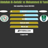 Abdullah Al-Awishir vs Mohammed Al Yami h2h player stats