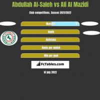 Abdullah Al-Saleh vs Ali Al Mazidi h2h player stats