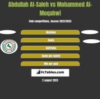 Abdullah Al-Saleh vs Mohammed Al-Moqahwi h2h player stats