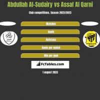 Abdullah Al-Sudairy vs Assaf Al Qarni h2h player stats