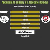 Abdullah Al-Sudairy vs Azzedine Doukha h2h player stats