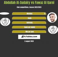 Abdullah Al-Sudairy vs Fawaz Al Qarni h2h player stats