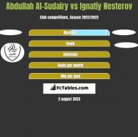Abdullah Al-Sudairy vs Ignatiy Nesterov h2h player stats