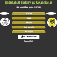Abdullah Al-Sudairy vs Rakan Najjar h2h player stats