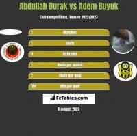 Abdullah Durak vs Adem Buyuk h2h player stats