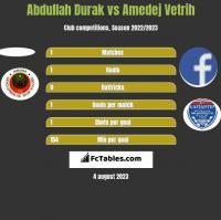 Abdullah Durak vs Amedej Vetrih h2h player stats