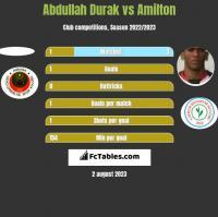 Abdullah Durak vs Amilton h2h player stats