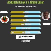 Abdullah Durak vs Aminu Umar h2h player stats