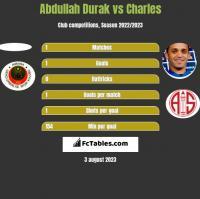 Abdullah Durak vs Charles h2h player stats