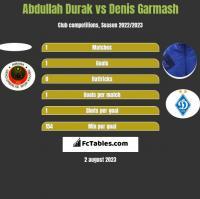 Abdullah Durak vs Denis Garmash h2h player stats