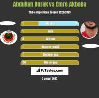 Abdullah Durak vs Emre Akbaba h2h player stats