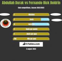 Abdullah Durak vs Fernando Rick Boldrin h2h player stats