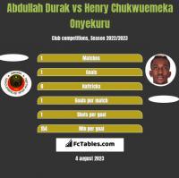 Abdullah Durak vs Henry Chukwuemeka Onyekuru h2h player stats
