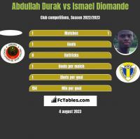 Abdullah Durak vs Ismael Diomande h2h player stats