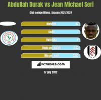 Abdullah Durak vs Jean Michael Seri h2h player stats