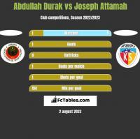 Abdullah Durak vs Joseph Attamah h2h player stats